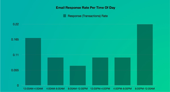 Best Time To Send A Newsletter