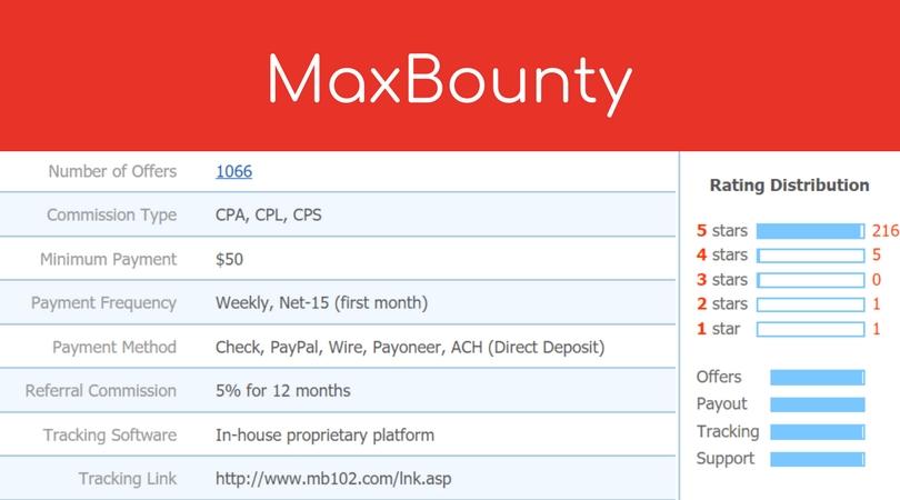 MaxBounty CPA Network